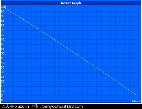 Battery Eater Pro 截图4-2经典模式放电曲线  图6.PNG