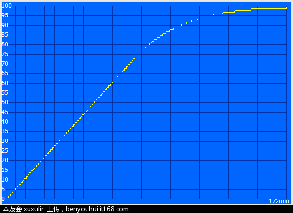 Battery Eater Pro 截图2充电曲线  图3.PNG