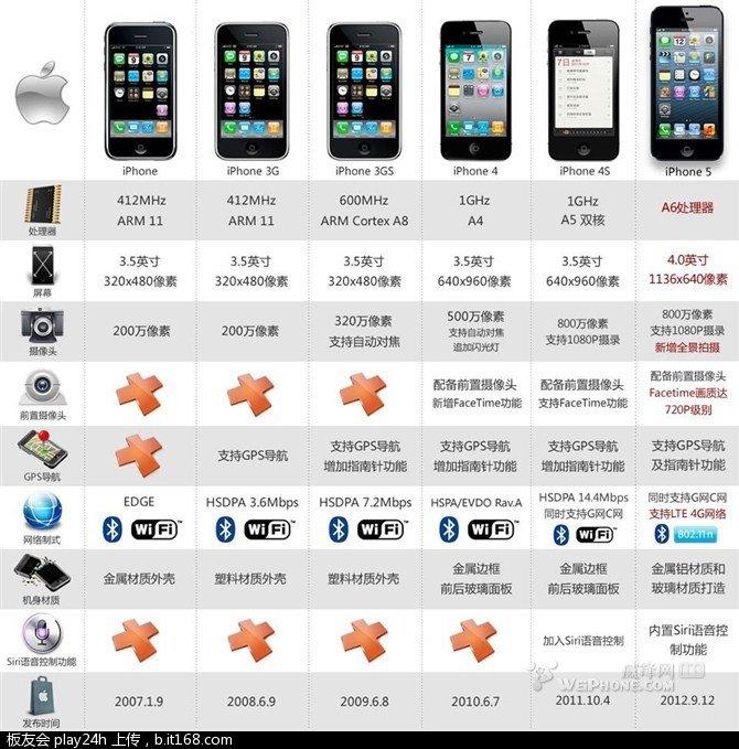 iphone 1 2 3 4 5