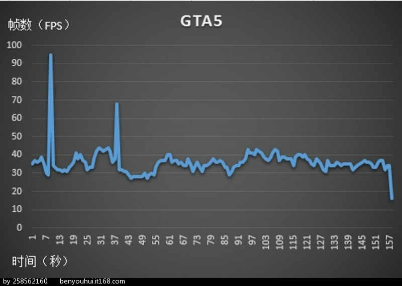 GTA5 chart.jpg