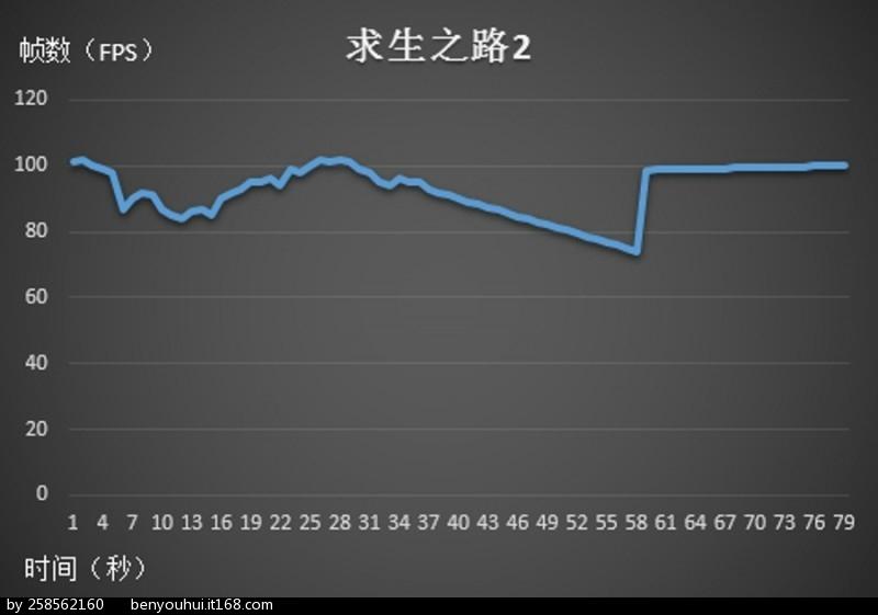 L4D2 chart.jpg