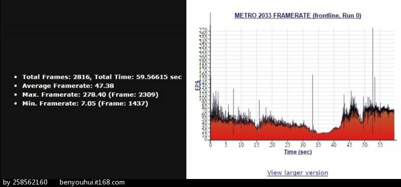 metro 2033 benchmark.jpg