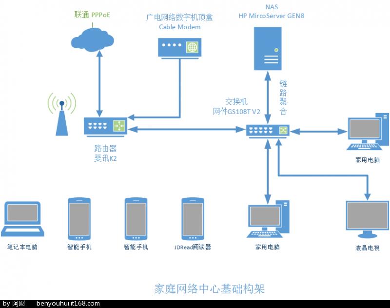 Fig-09_增强版家庭网络拓扑图.png
