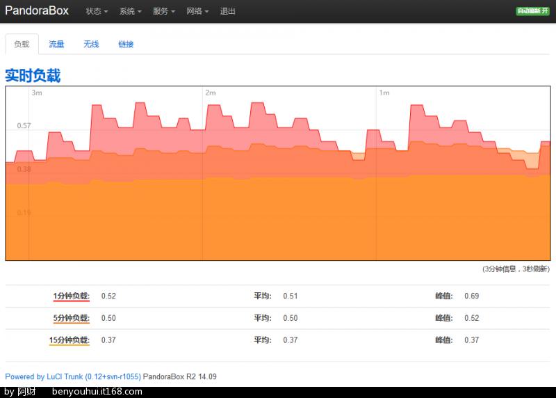 Fig-46_斐讯K2路由器MWAN_处理器负载率.png