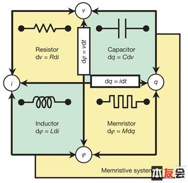 他用一堆电阻,电容,电感和放大器做出了一个模拟忆阻器效果的电路,但