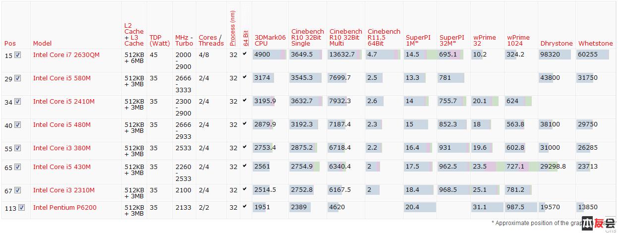 Notebook CPU benchmark.png